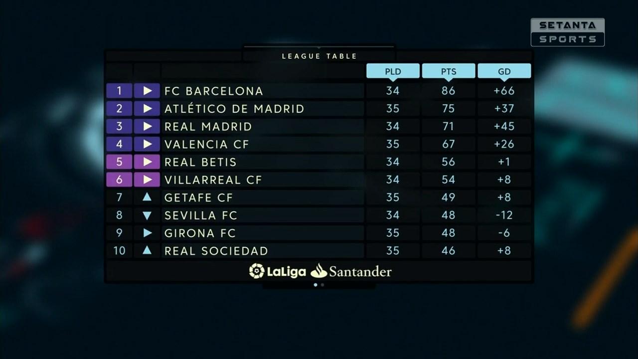 Футбол. Чемпионат Испании 2017-18 (35-й тур) Обзор матчей (2018) HDTVRip 720p